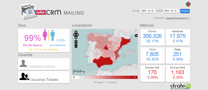 Integración de datos de Email Marketing