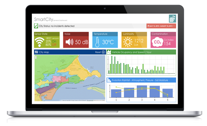 Cuadro de Mandos Business Intelligence y Smart City