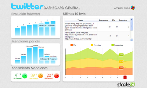 Integración de Business Intelligence con Twitter