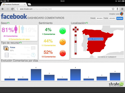 Integración de Business Intelligence con Facebook